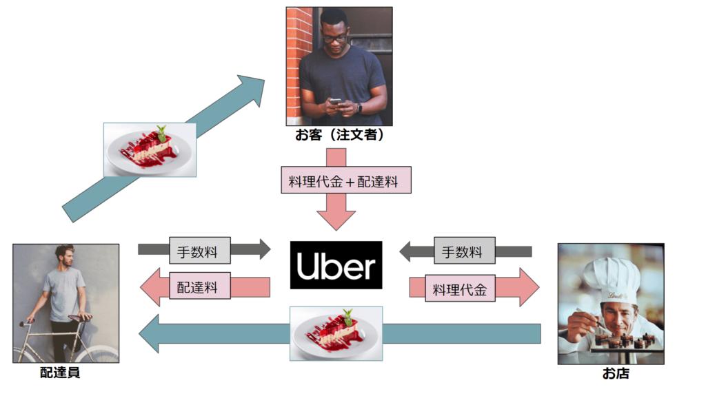 配達 uber 給料 eats 員